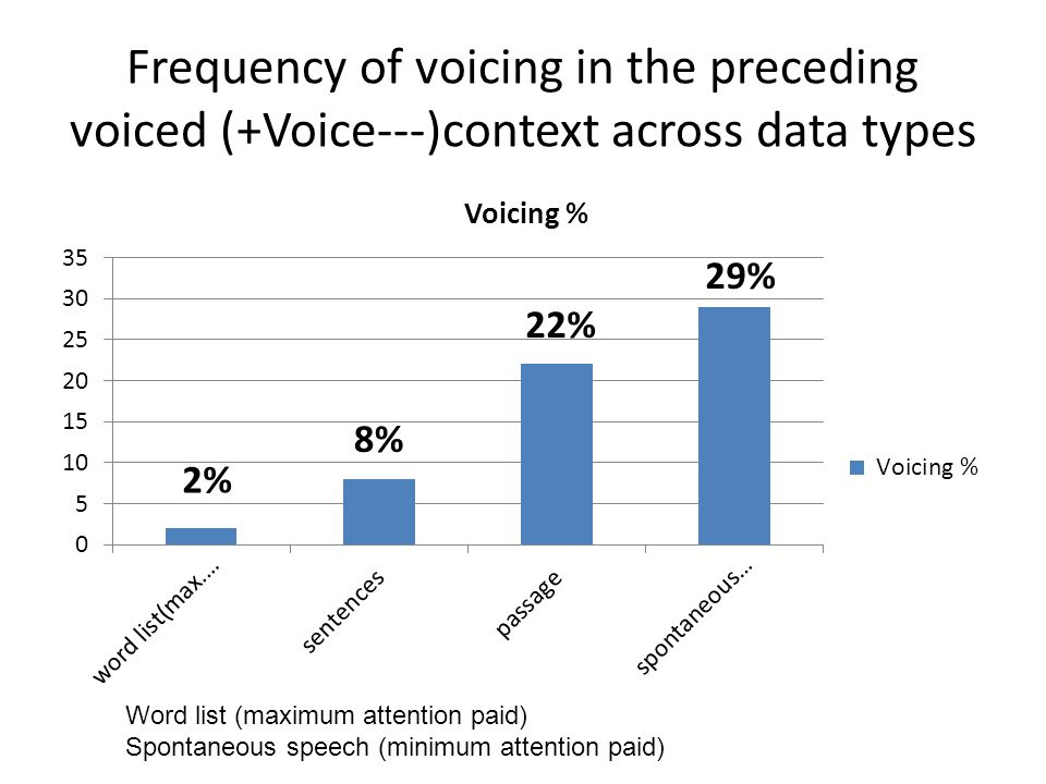 Frequency of voicing in the preceding voiced (+Voice---)context across data types