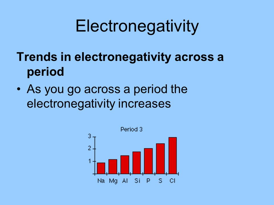 Electronegativity Trends in electronegativity across a period