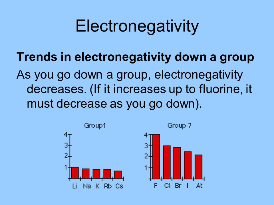 Electronegativity Trends in electronegativity down a group