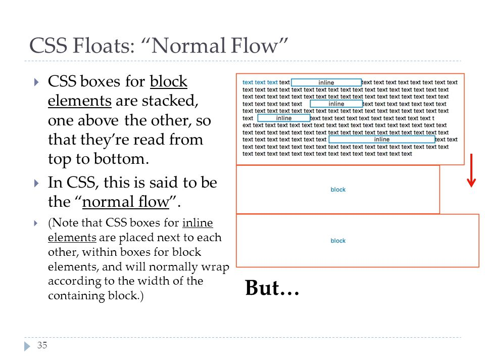 CSS Floats: Normal Flow