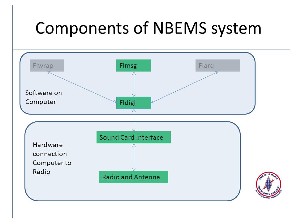 Components of NBEMS system