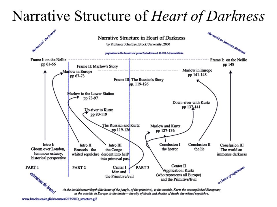Narrative Structure of Heart of Darkness