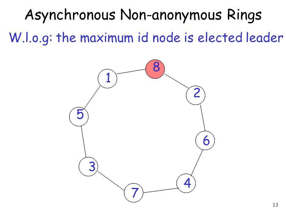 Asynchronous Non-anonymous Rings