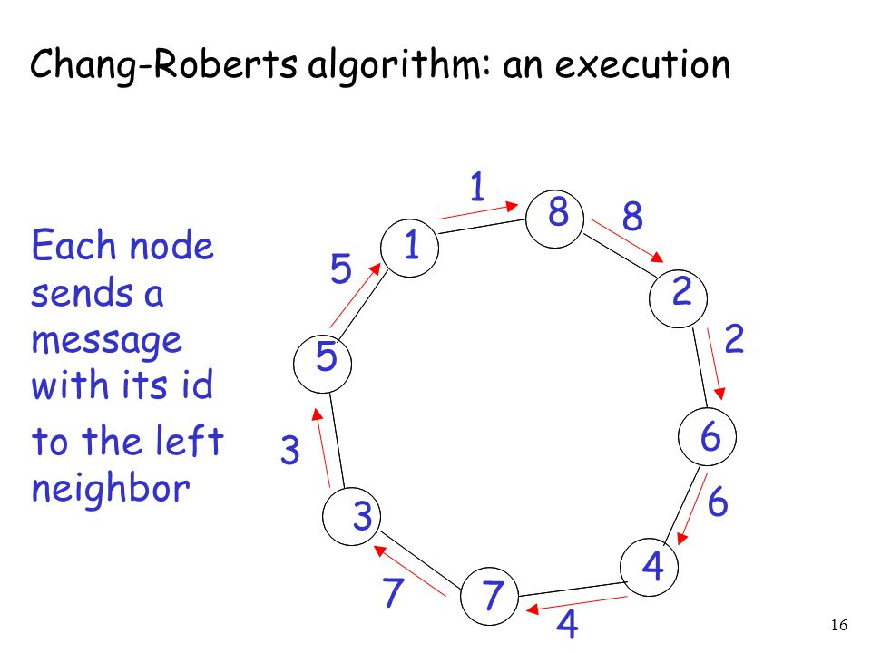 Chang-Roberts algorithm: an execution
