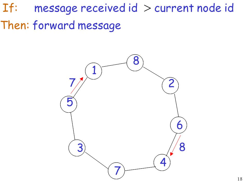 If: message received id current node id
