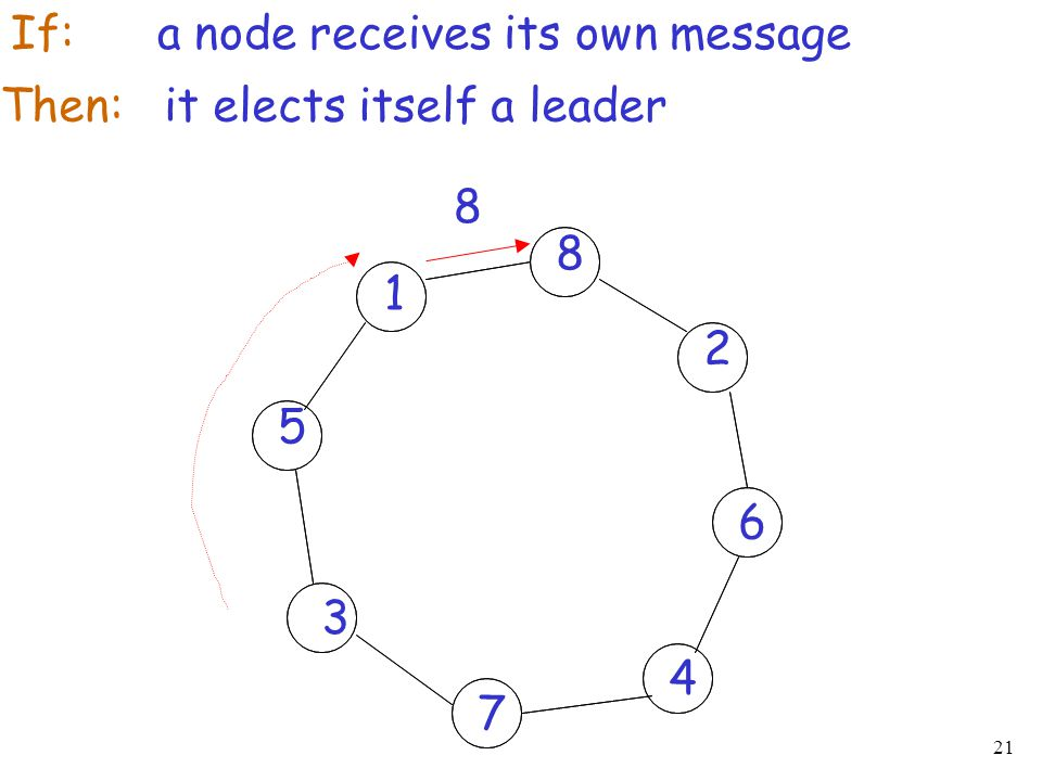 If: a node receives its own message