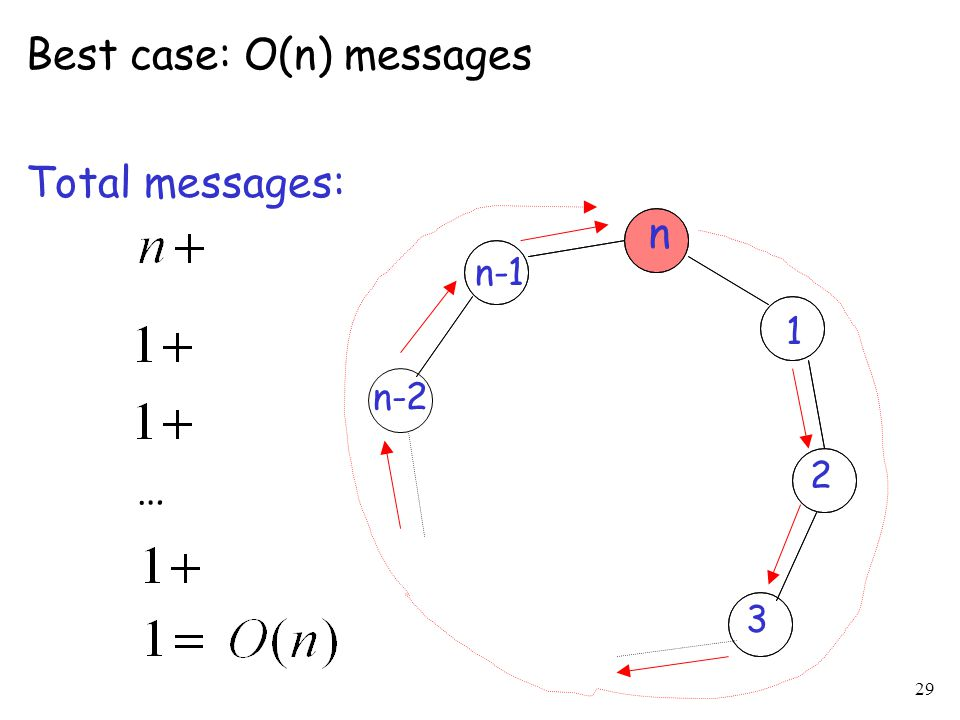 Best case: O(n) messages