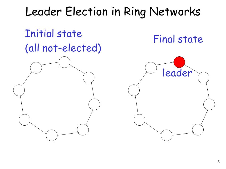Leader Election in Ring Networks