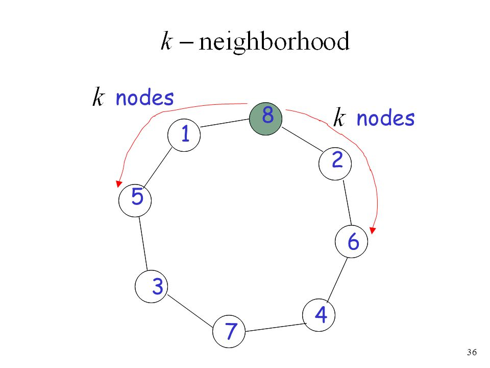 nodes 8 nodes 1 2 5 6 3 4 7