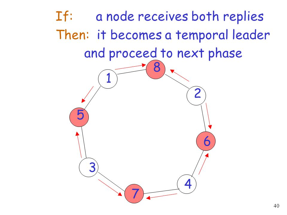 If: a node receives both replies