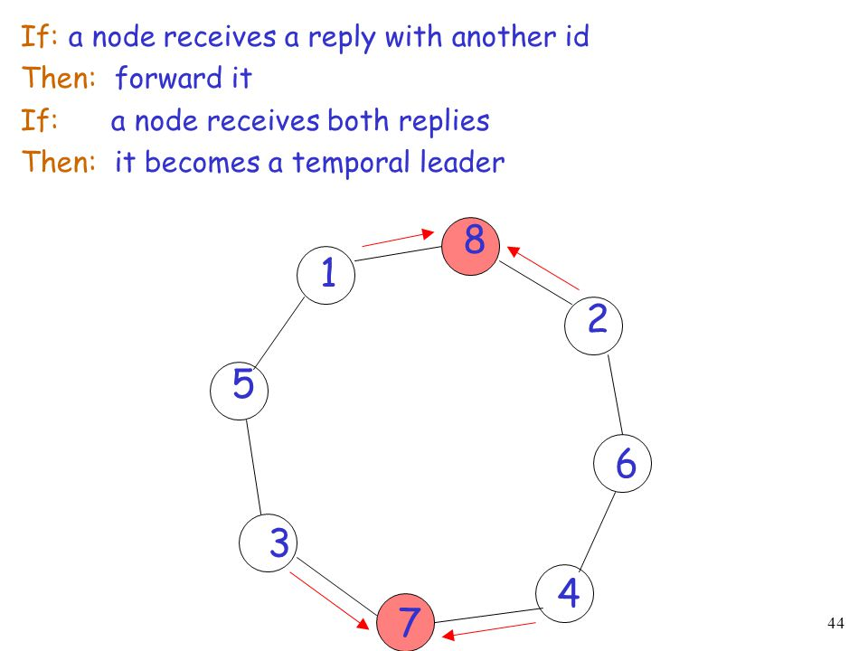 8 1 2 5 6 3 4 7 If: a node receives a reply with another id