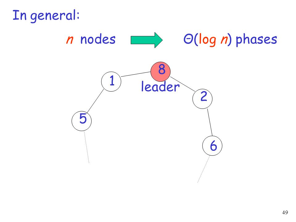 In general: n nodes Θ(log n) phases 8 1 leader 2 5 6