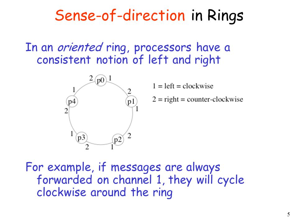 Sense-of-direction in Rings