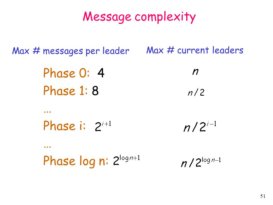 Message complexity Phase 0: 4 Phase 1: 8 … Phase i: Phase log n: