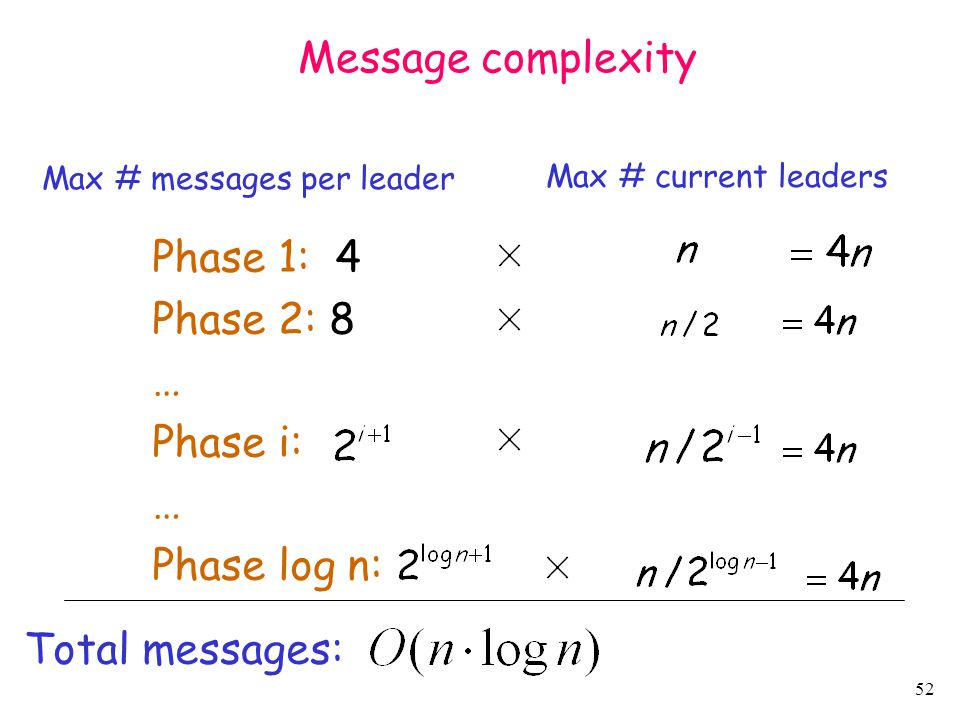 Message complexity Phase 1: 4 Phase 2: 8 … Phase i: Phase log n: