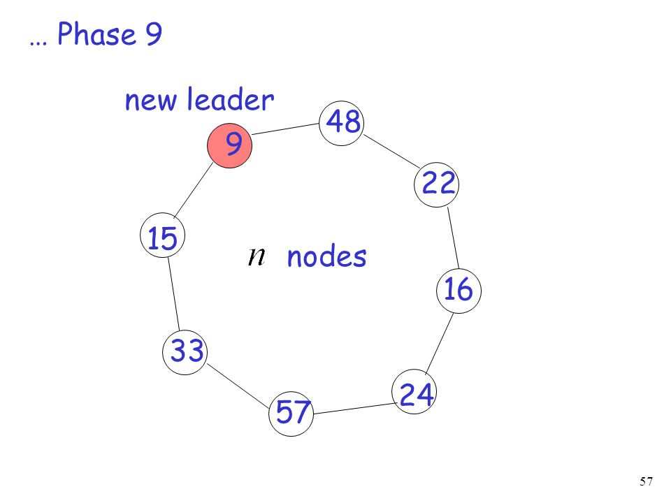 … Phase 9 new leader 48 9 22 15 nodes 16 33 24 57