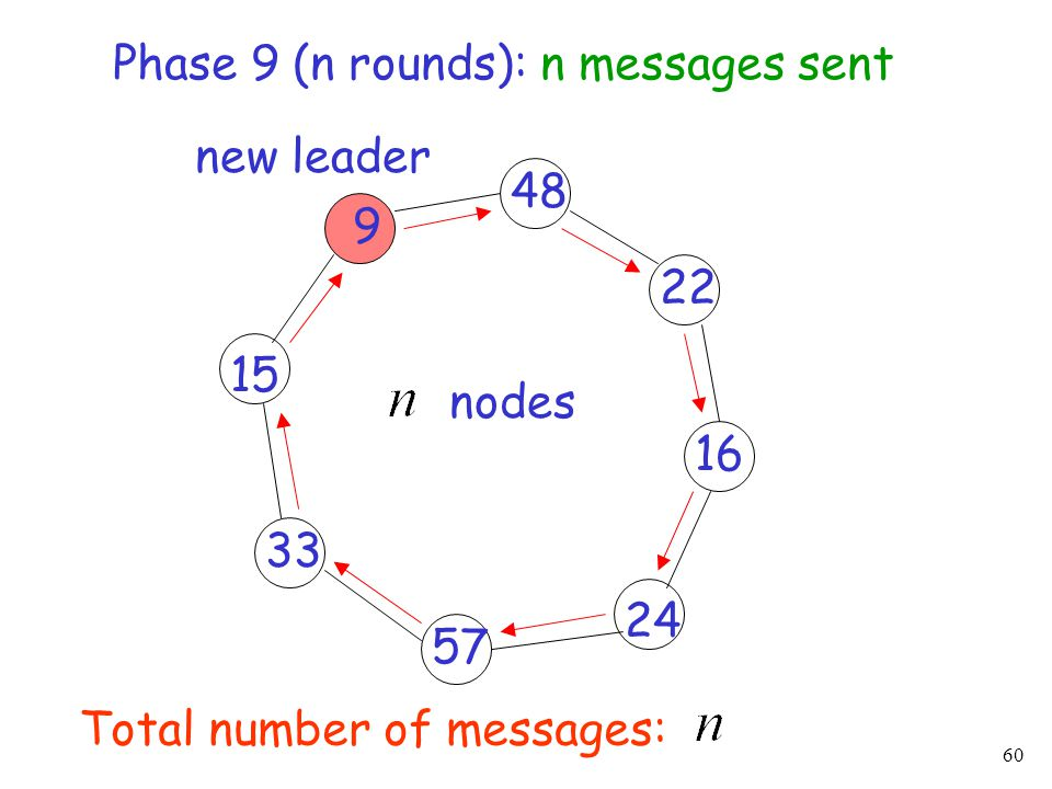 Phase 9 (n rounds): n messages sent