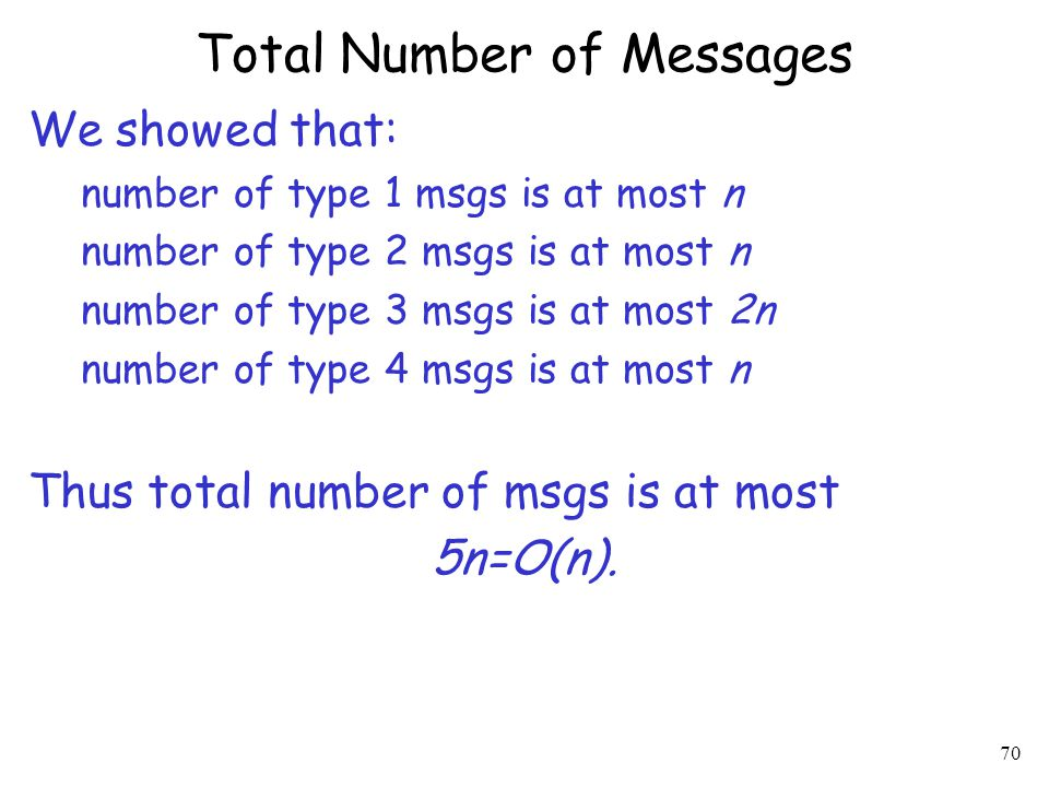 Total Number of Messages