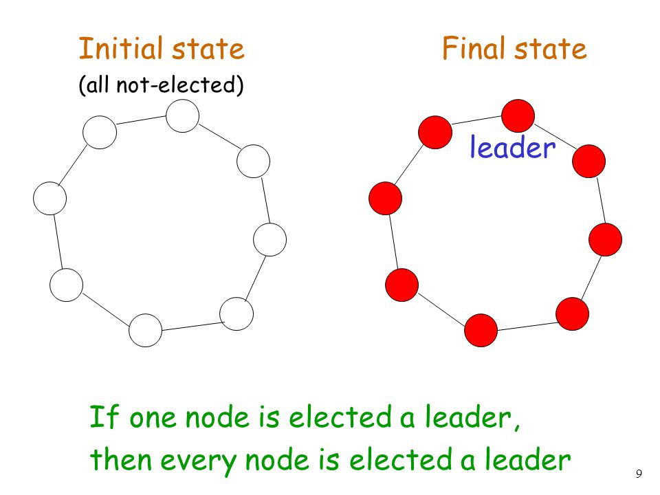 If one node is elected a leader, then every node is elected a leader