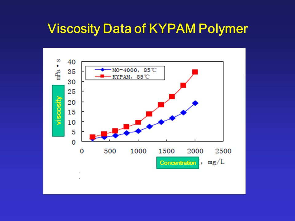 Performance of KYPAM Polymers