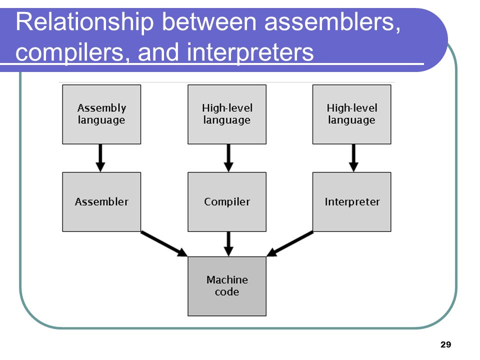 Relationship between assemblers, compilers, and interpreters
