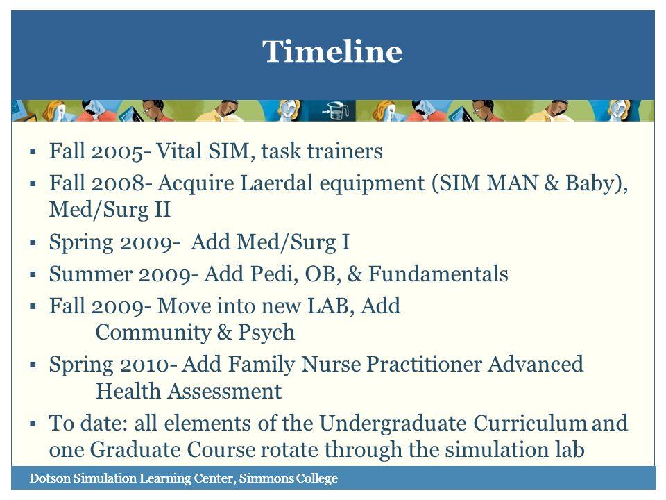 Timeline Fall 2005- Vital SIM, task trainers