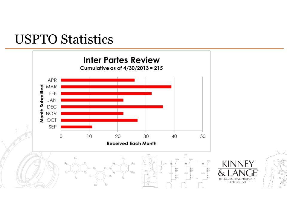 USPTO Statistics