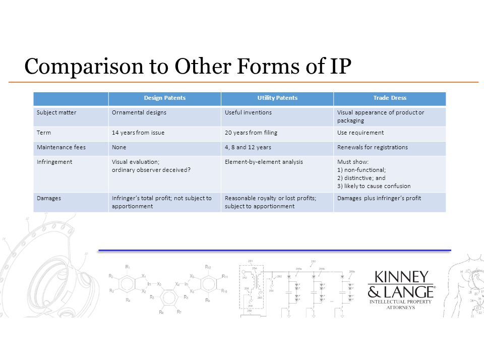 Comparison to Other Forms of IP