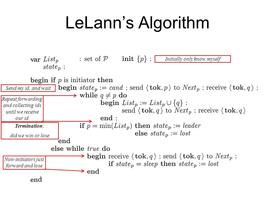 LeLann's Algorithm Initially only know myself Send my id, and wait