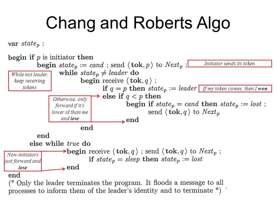 Chang and Roberts Algo Initiator sends its token