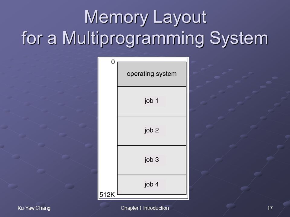 Memory Layout for a Multiprogramming System