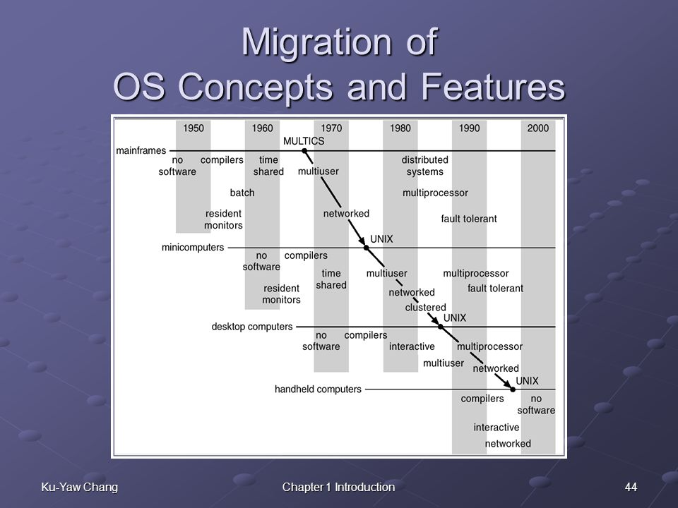 Migration of OS Concepts and Features