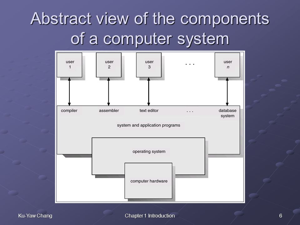 Abstract view of the components of a computer system