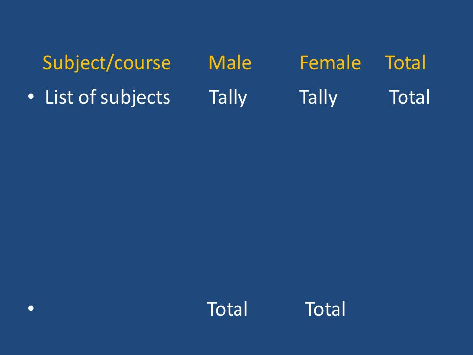 Subject/course Male Female Total