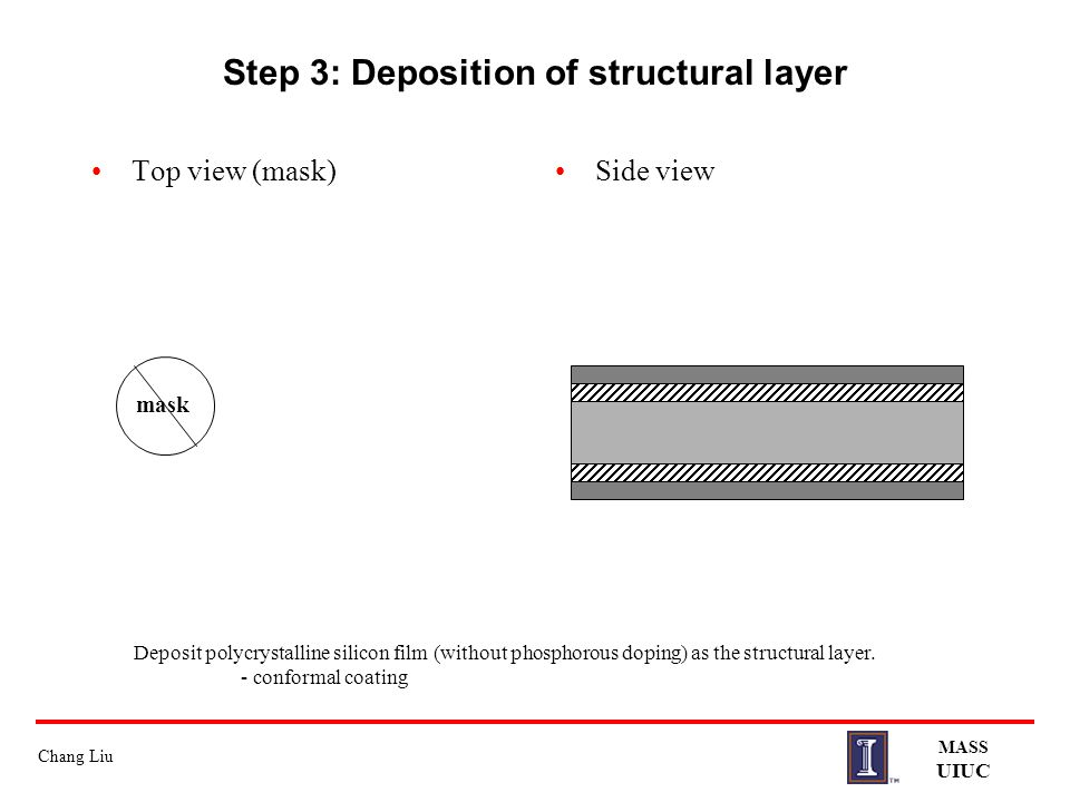 Step 3: Deposition of structural layer