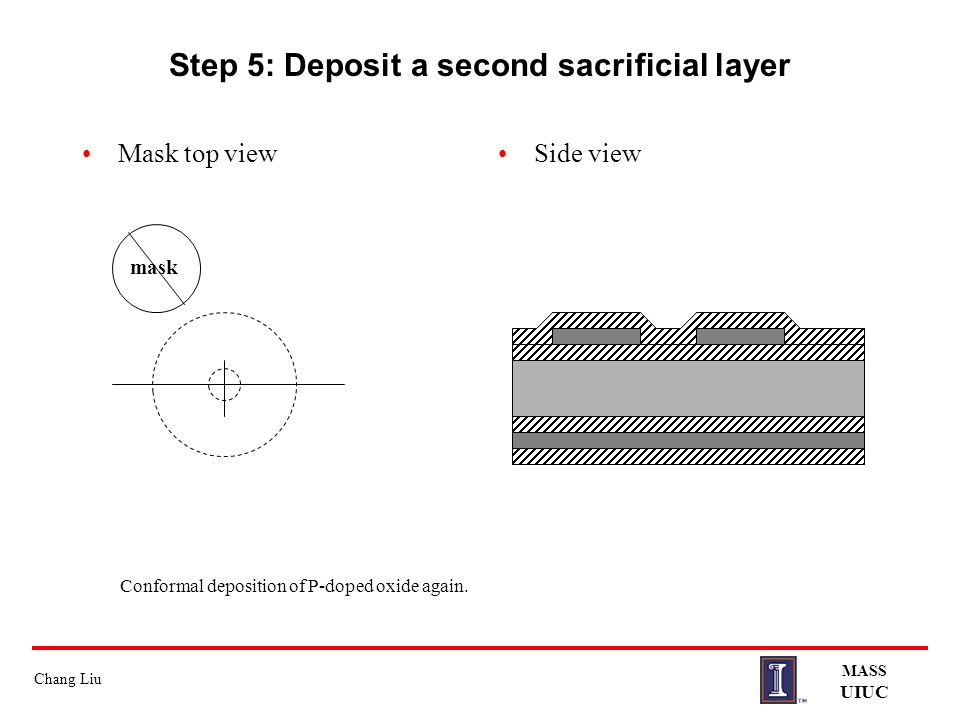 Step 5: Deposit a second sacrificial layer