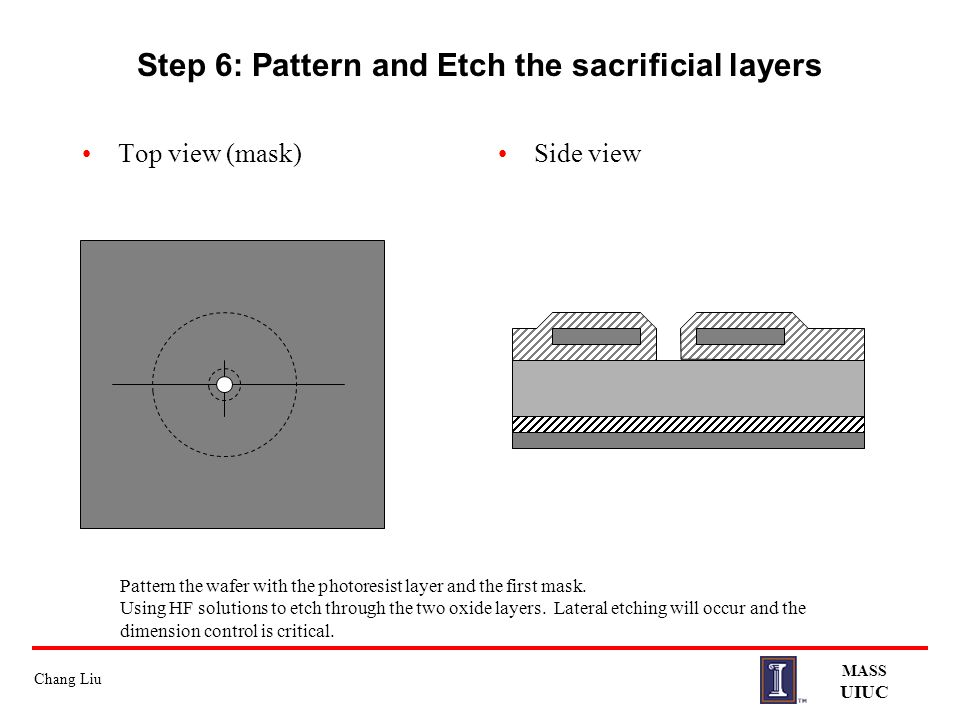 Step 6: Pattern and Etch the sacrificial layers