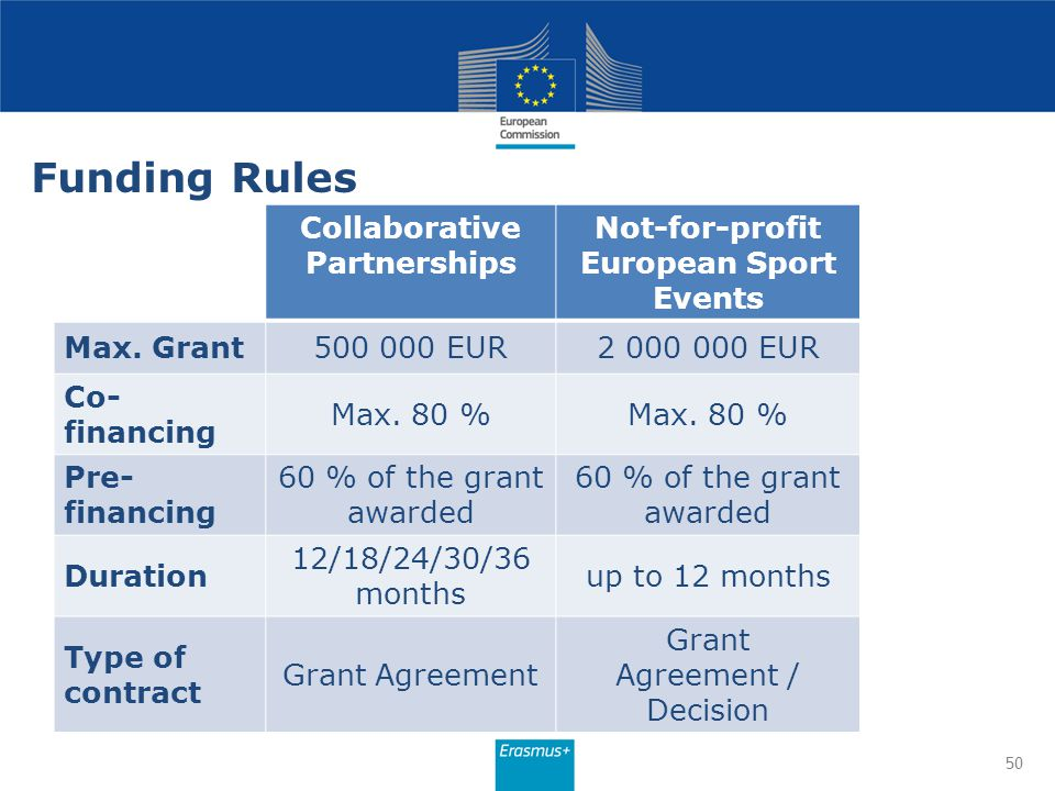 Collaborative Partnerships Not-for-profit European Sport Events