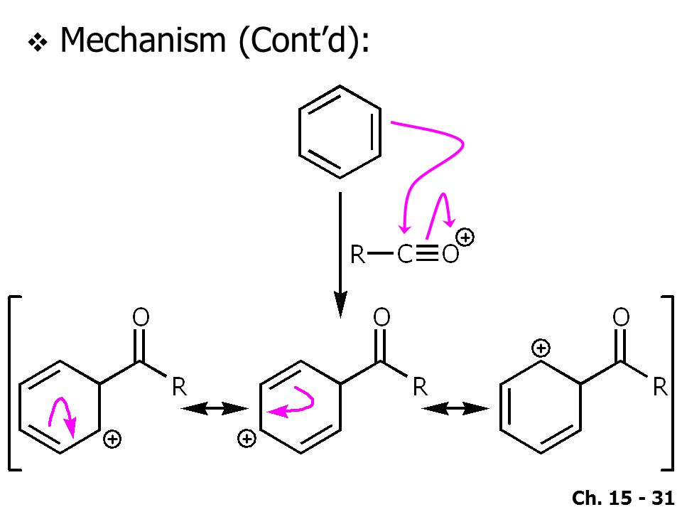 Mechanism (Cont'd):