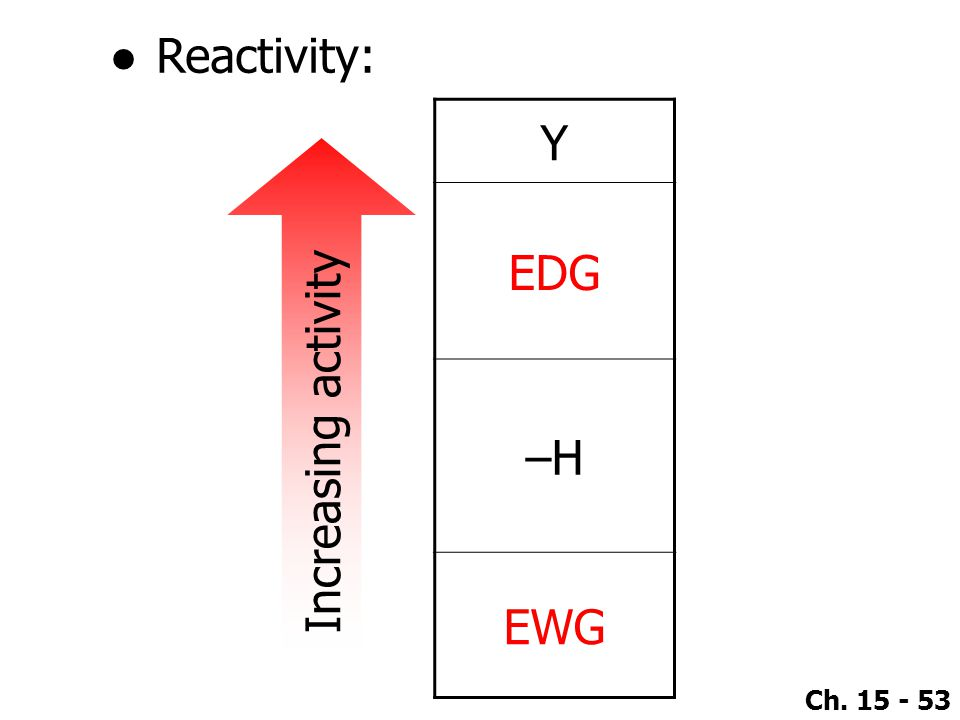 Reactivity: Y EDG –H EWG Increasing activity