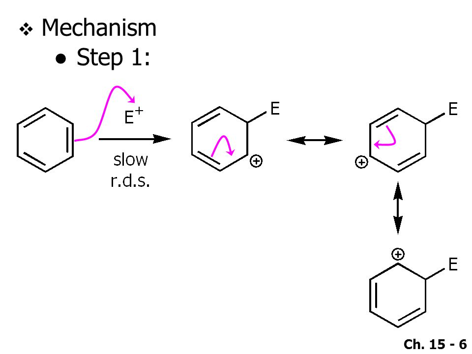Mechanism Step 1: