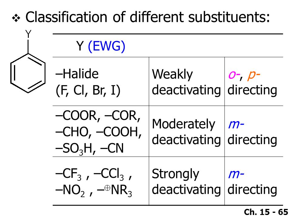 Classification of different substituents: