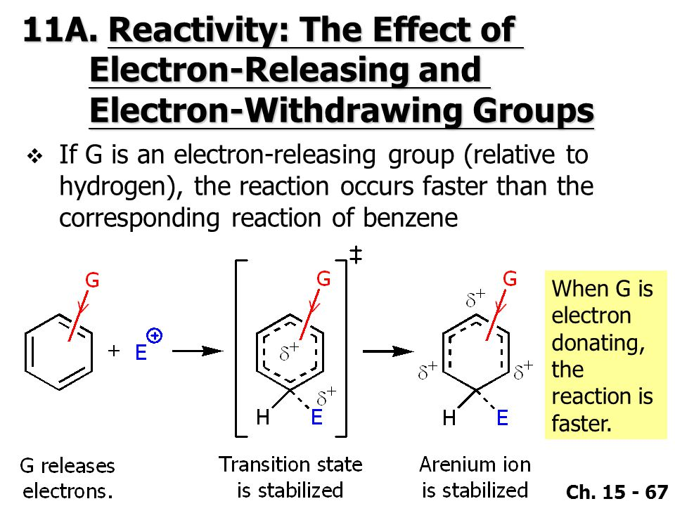 11A. Reactivity: The Effect of Electron-Releasing and