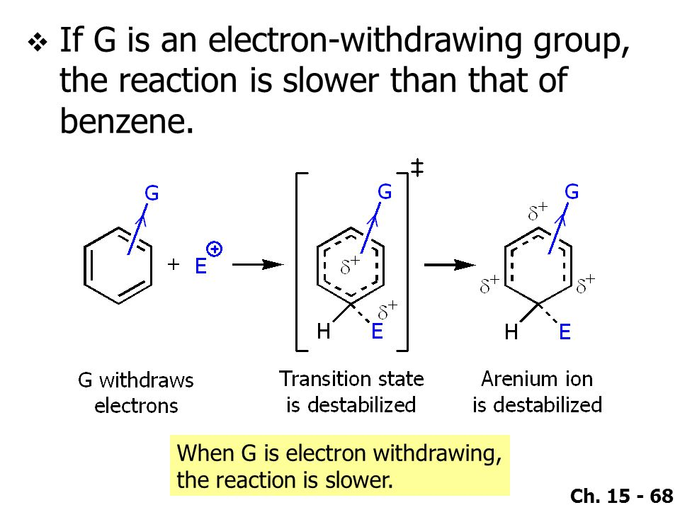 If G is an electron-withdrawing group, the reaction is slower than that of benzene.