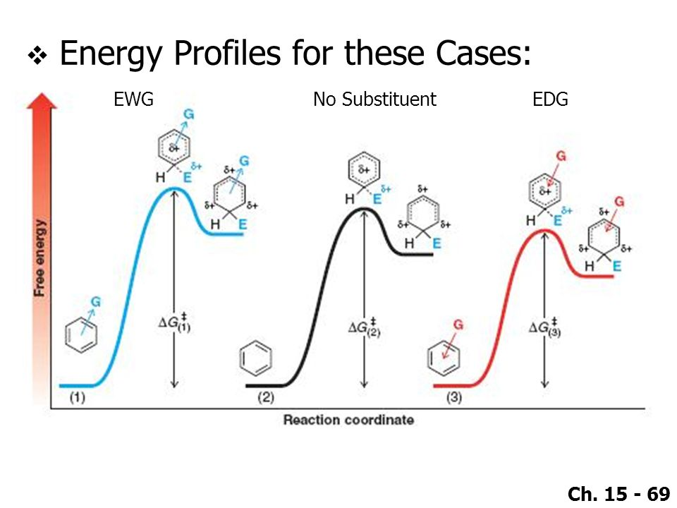 Energy Profiles for these Cases: