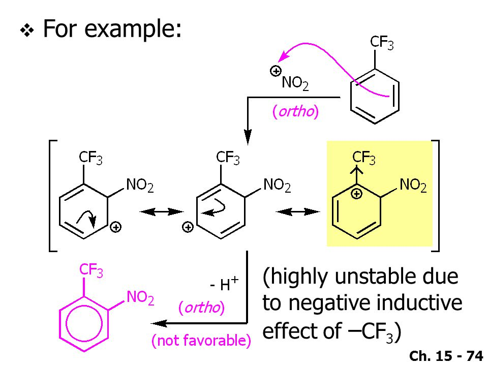 For example: (highly unstable due to negative inductive effect of –CF3)