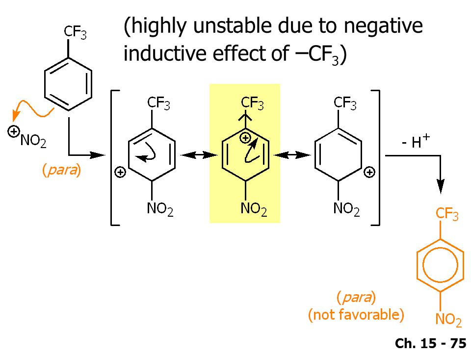 (highly unstable due to negative inductive effect of –CF3)