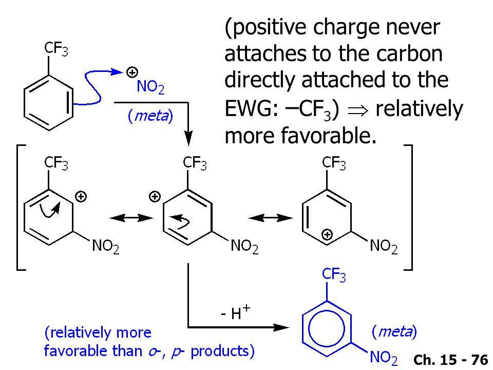 (positive charge never attaches to the carbon directly attached to the EWG: –CF3)  relatively more favorable.