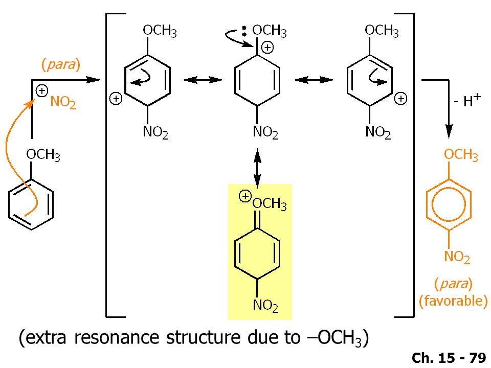 (extra resonance structure due to –OCH3)
