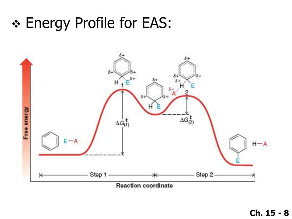 Energy Profile for EAS: